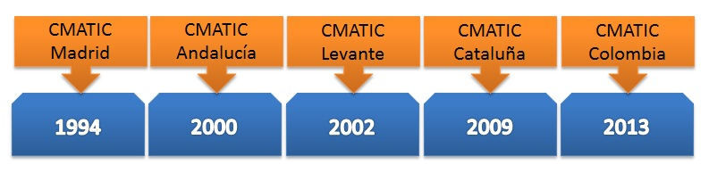 linea-temporal-cmatic
