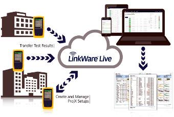 Servicio basado en la nube de gestión de trabajos de certificación de cableado