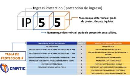 ¿Qué es el grado IP de un producto?