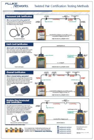 Póster de métodos de comprobación de certificación de par trenzado